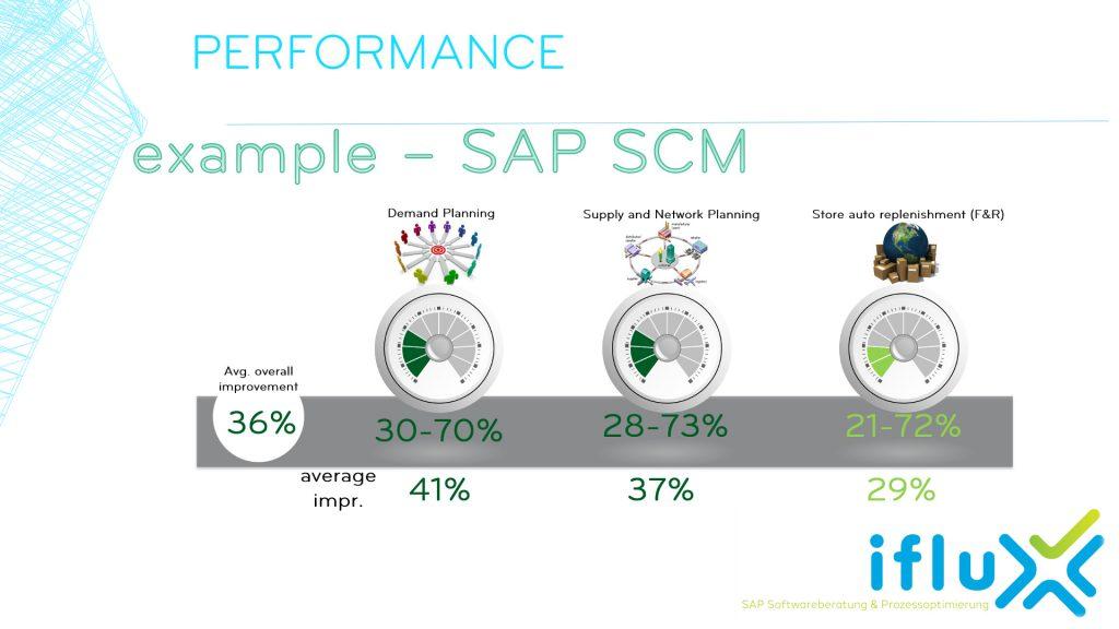 A2 - Performance figures. example SAP SCM