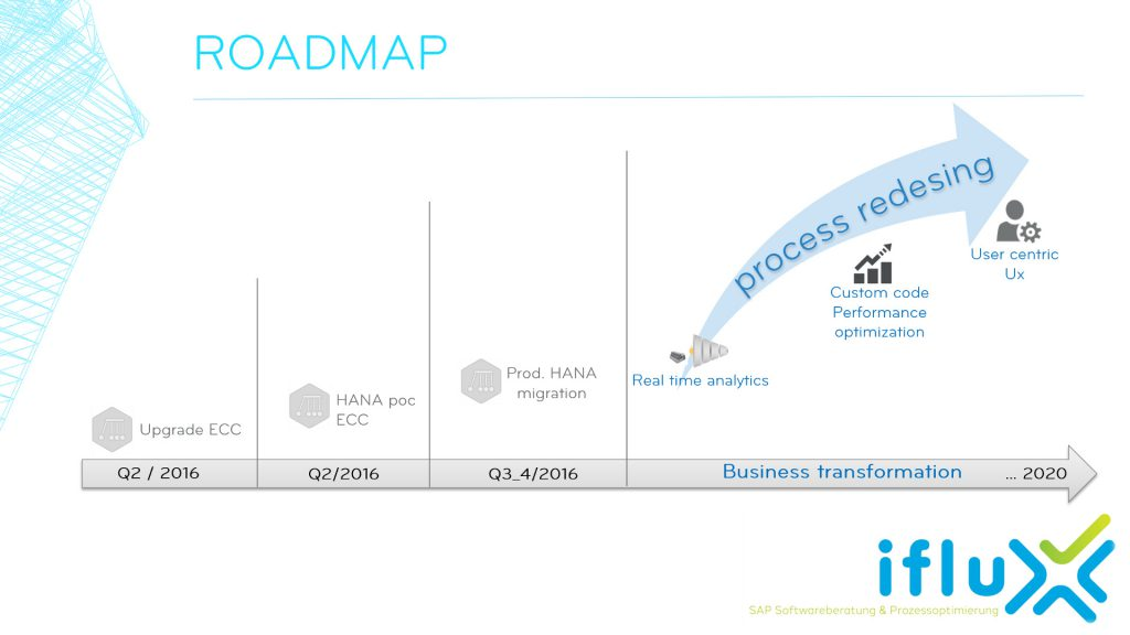 A2 - Exemplary Roadmap