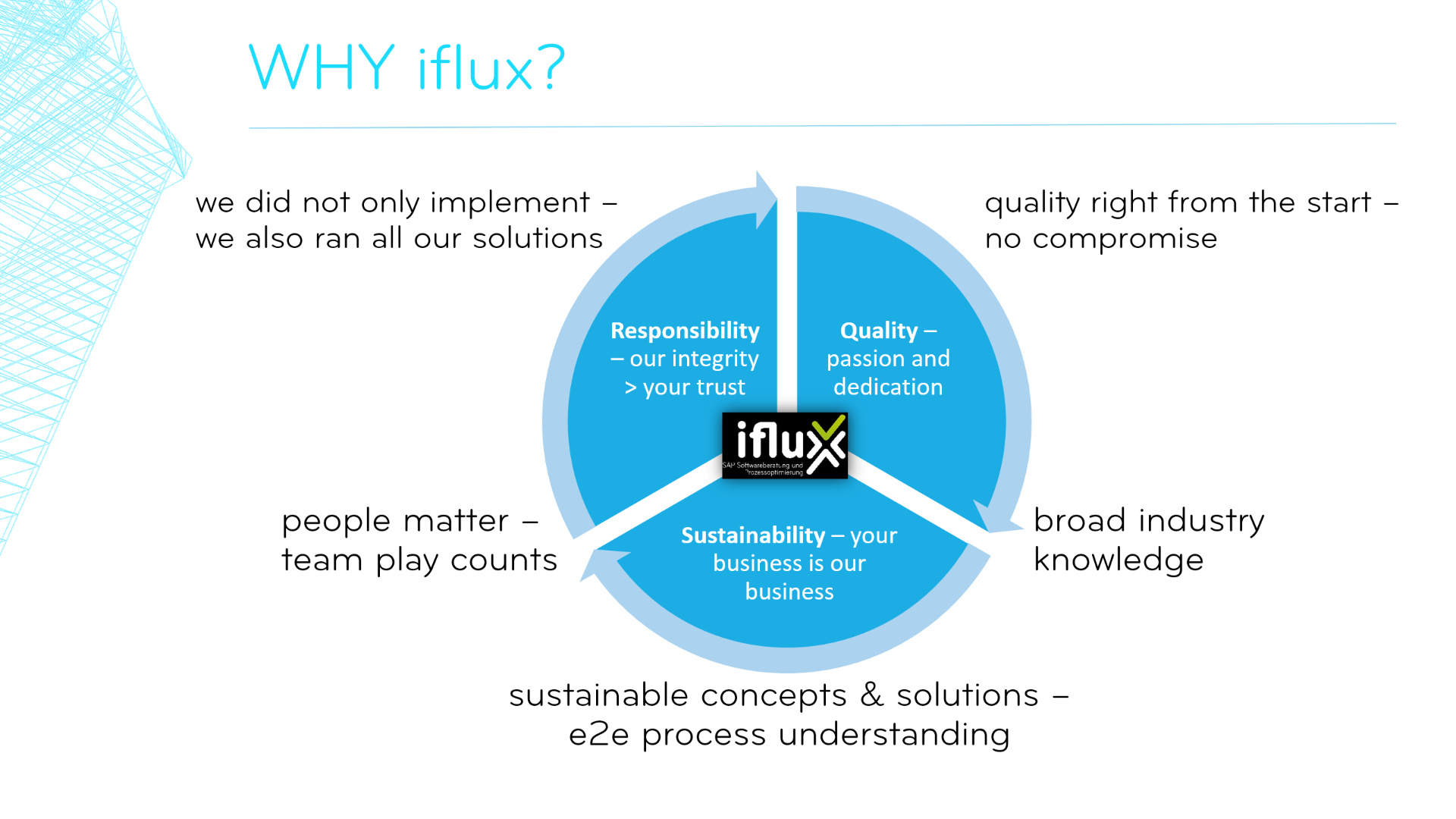 Difference - Why choosing iflux?