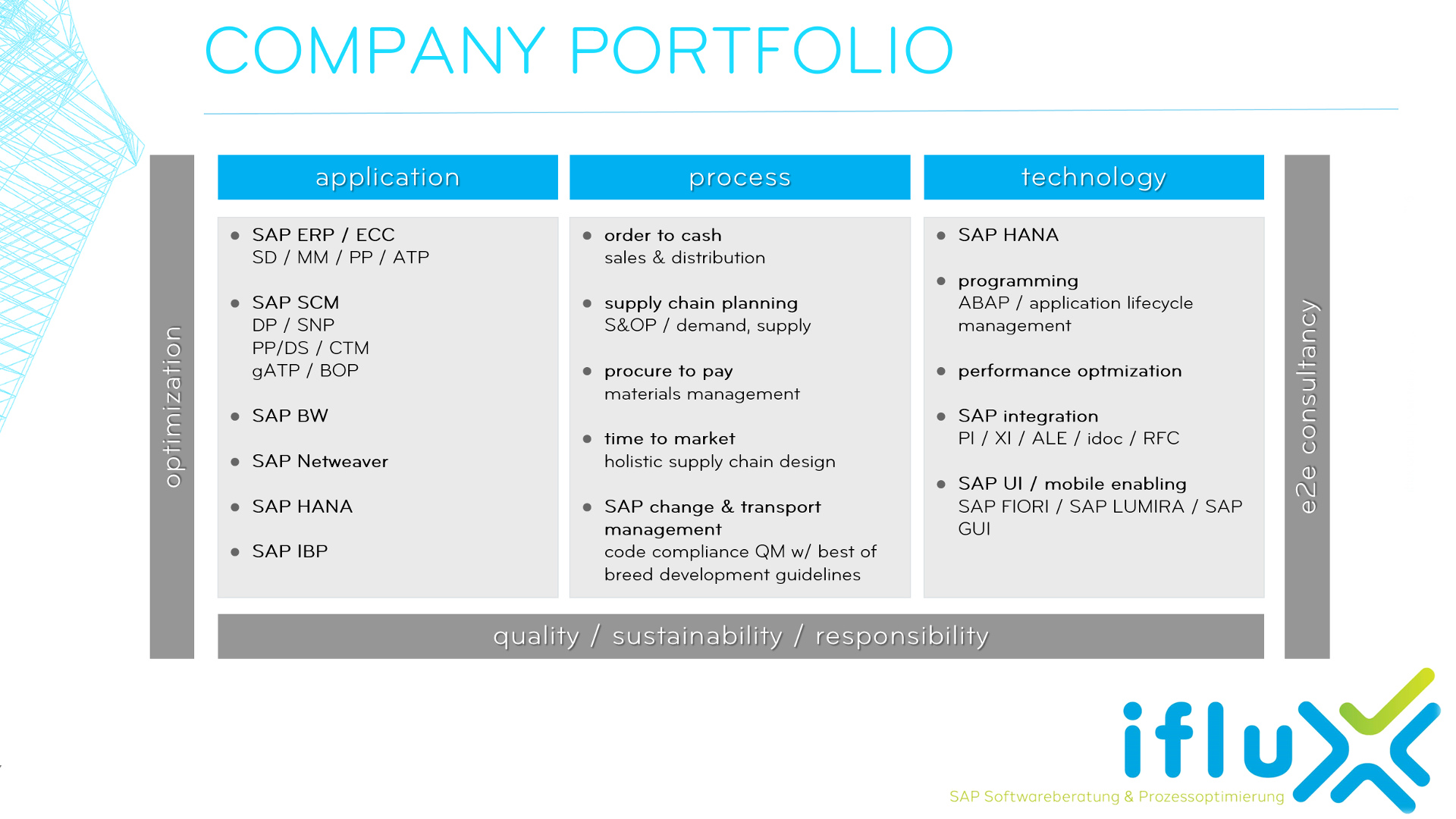 Company portfolio at a glance