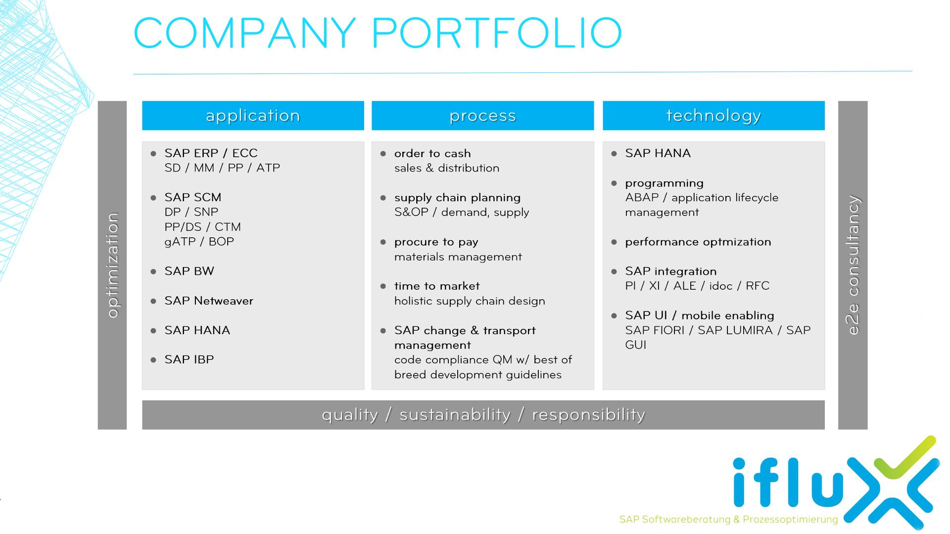 Company portfolio at a glance