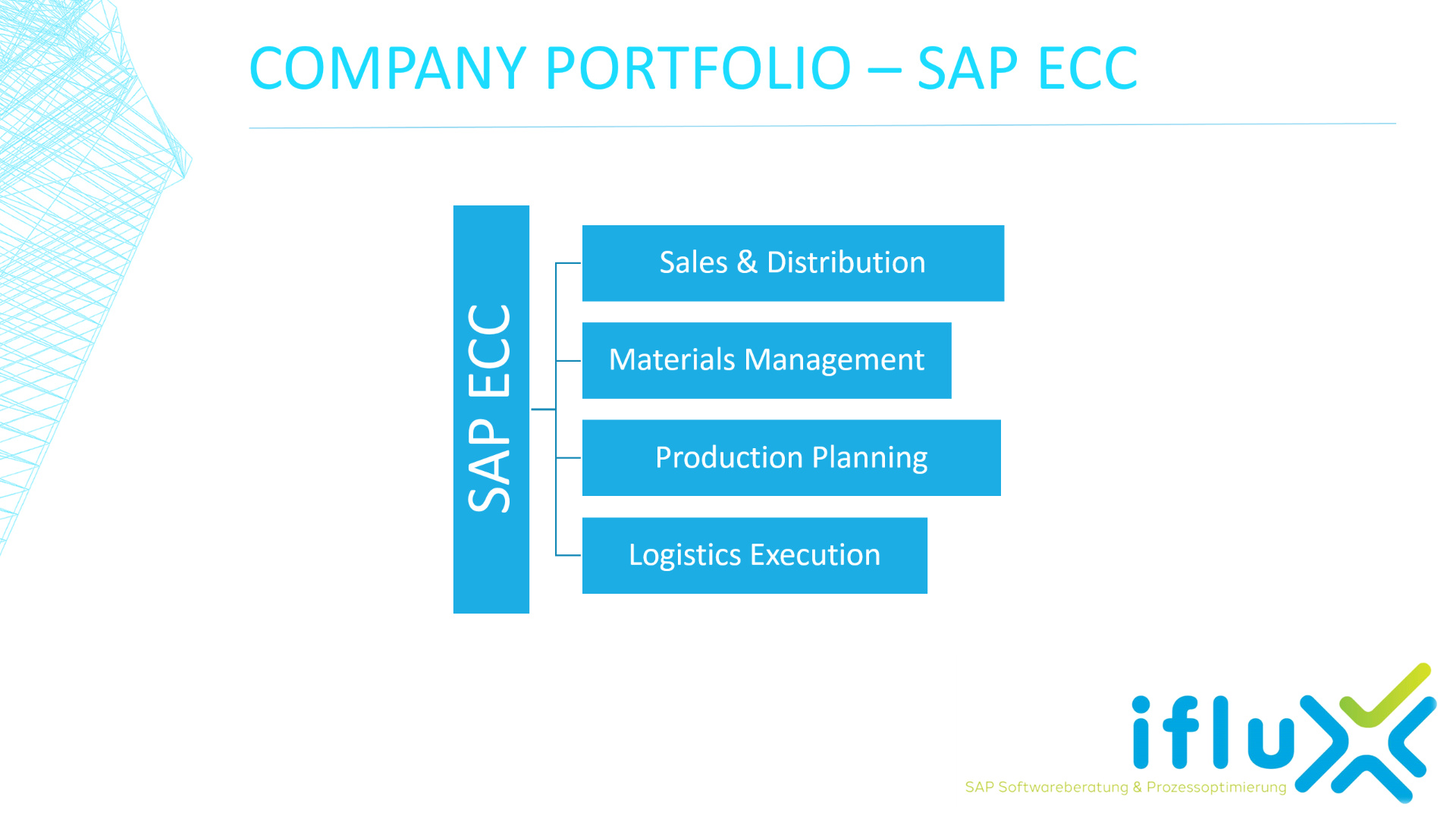 Portfolio  - SAP ECC - Supply Chain Execution
