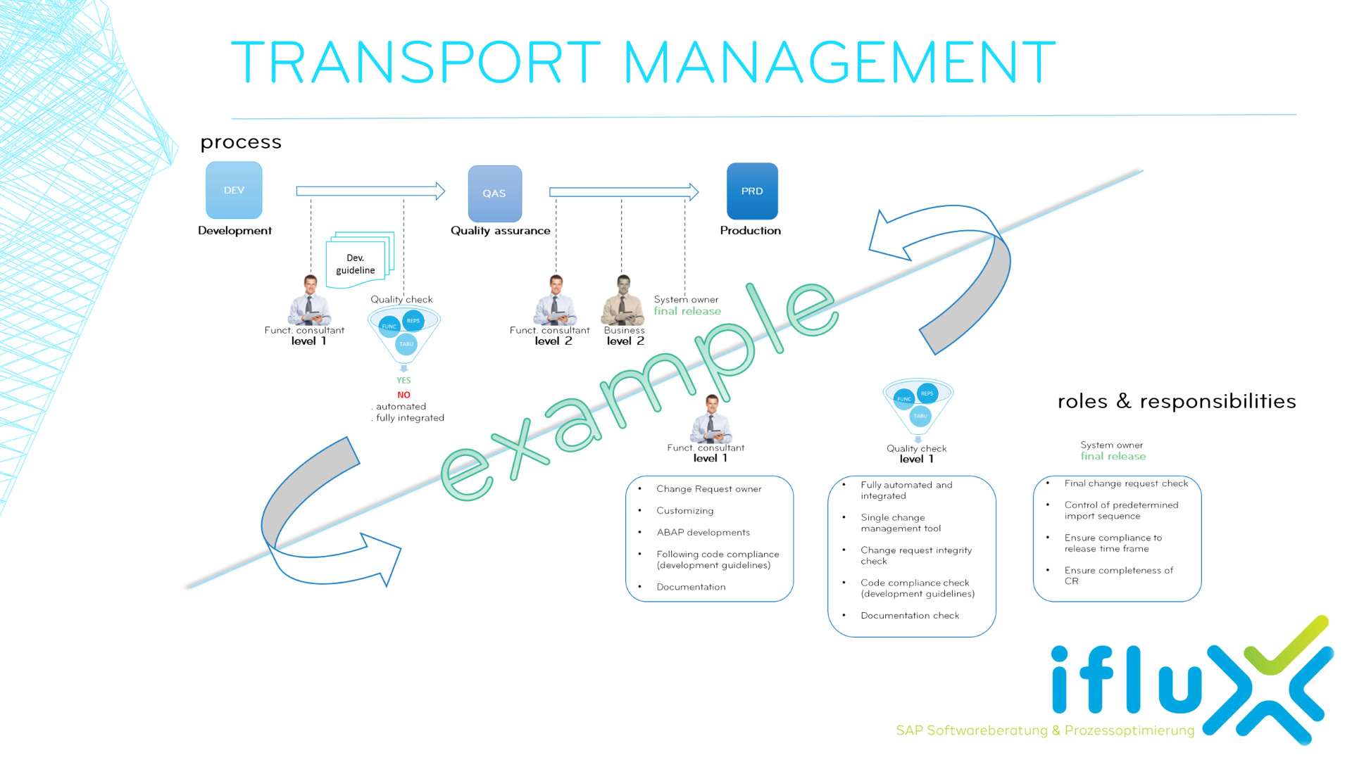Portfolio - SAP Transport & Change Management