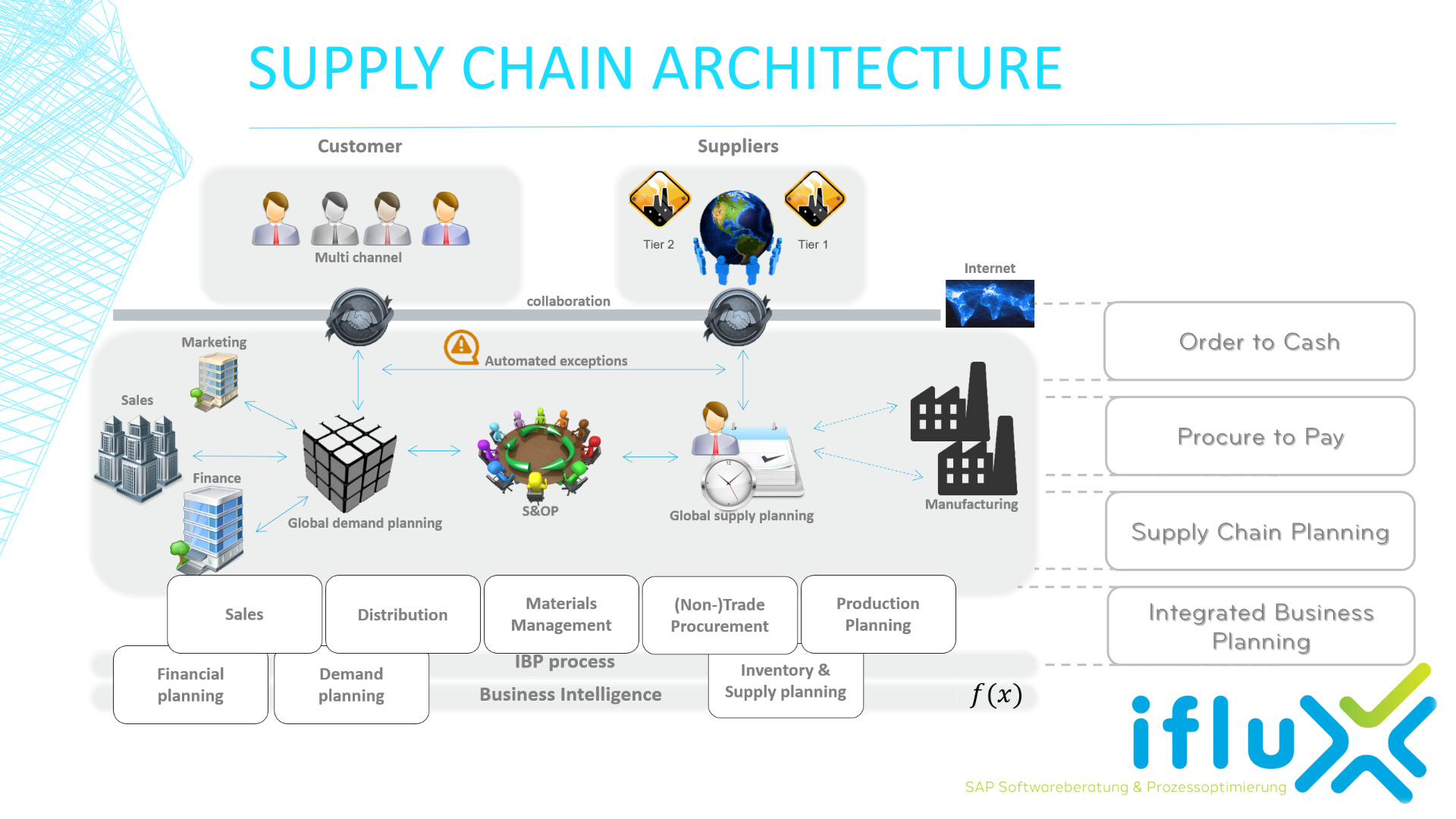 Portfolio - Supply Chain Architecture