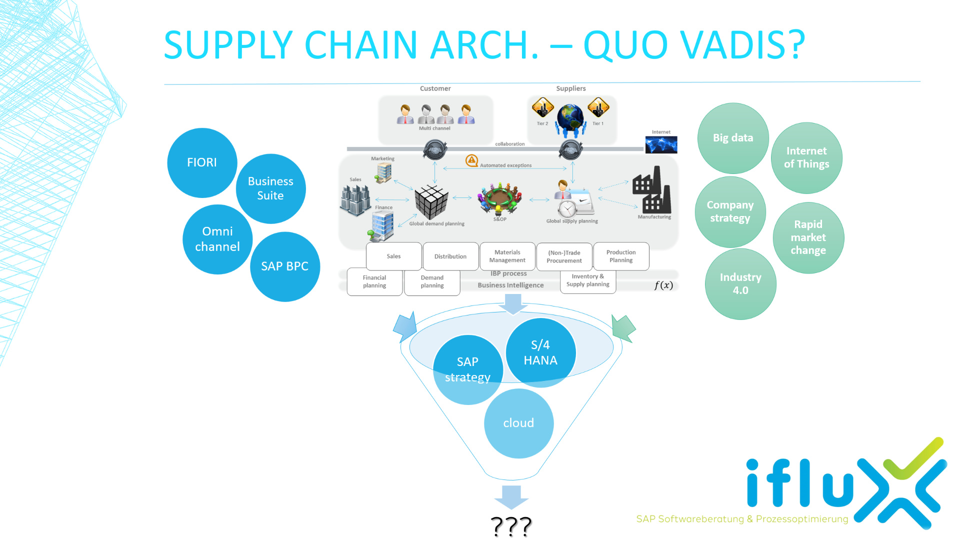 Portfolio - Supply Chain Architecture. The art to filter?